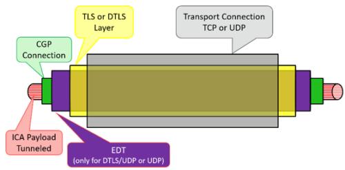 Common Gateway Protocol (CGP) Adaptive Transport