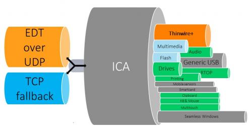 HDX mit EDT / Adaptive Transport